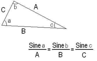 The Sine And Cosine Rule on dc circuits
