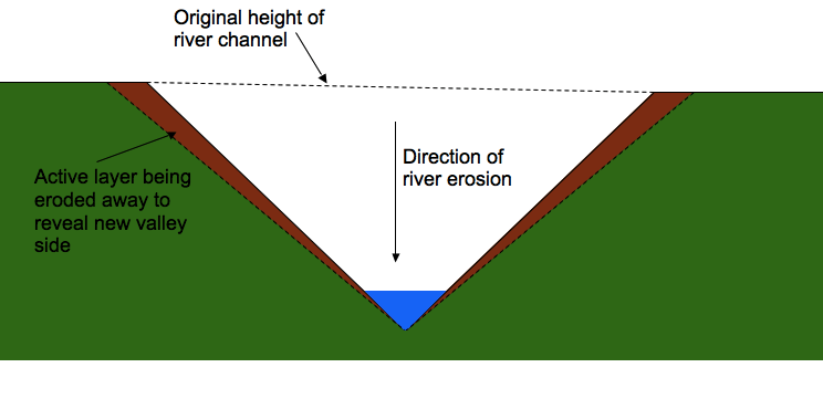 Rivers chubby revision as level picture v shaped valley formation ccuart
