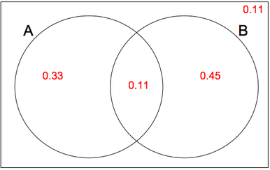 venn diagram statistics calculator