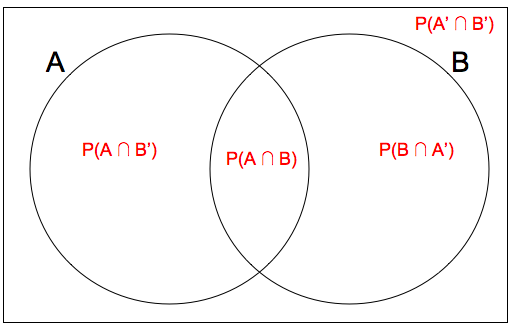 Probability Venn Diagrams A Level Enthusiast Wiring Diagrams
