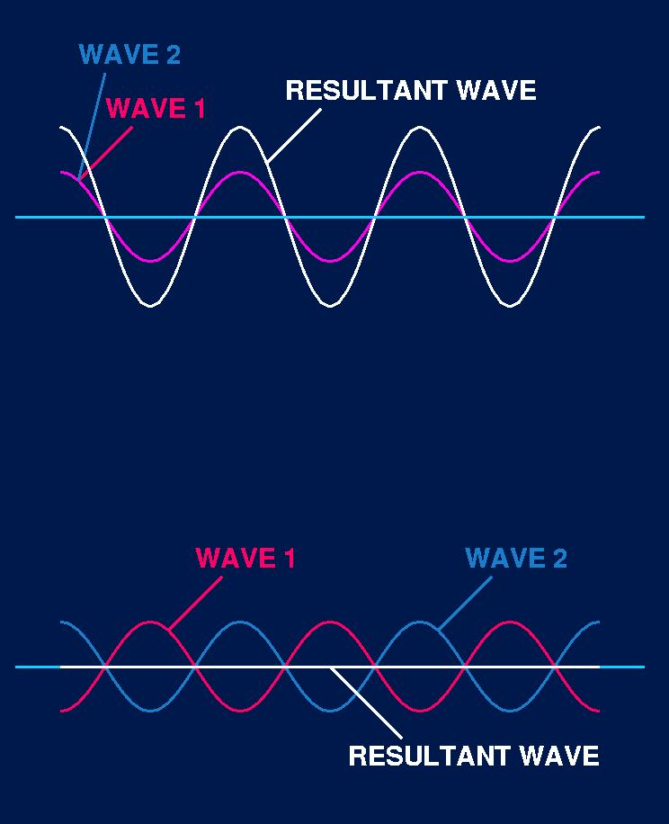 Waves - Chubby Revision AS Level